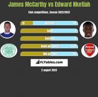 James McCarthy vs Edward Nketiah h2h player stats