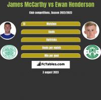 James McCarthy vs Ewan Henderson h2h player stats
