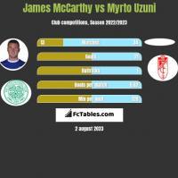 James McCarthy vs Myrto Uzuni h2h player stats