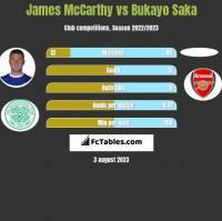 James McCarthy vs Bukayo Saka h2h player stats