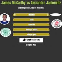 James McCarthy vs Alexandre Jankewitz h2h player stats