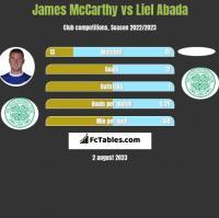 James McCarthy vs Liel Abada h2h player stats