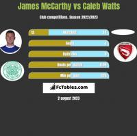James McCarthy vs Caleb Watts h2h player stats