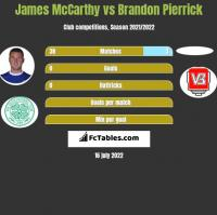 James McCarthy vs Brandon Pierrick h2h player stats