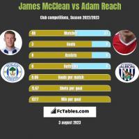 James McClean vs Adam Reach h2h player stats