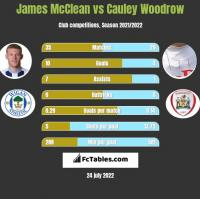 James McClean vs Cauley Woodrow h2h player stats
