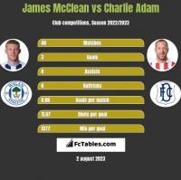 James McClean vs Charlie Adam h2h player stats
