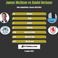 James McClean vs Daniel Berlaser h2h player stats