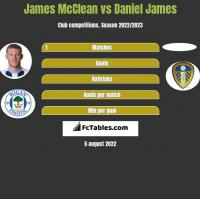 James McClean vs Daniel James h2h player stats