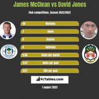 James McClean vs David Jones h2h player stats