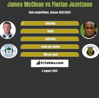James McClean vs Florian Jozefzoon h2h player stats