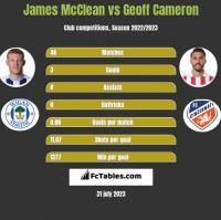 James McClean vs Geoff Cameron h2h player stats