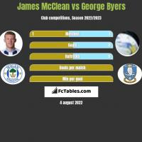 James McClean vs George Byers h2h player stats