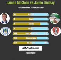 James McClean vs Jamie Lindsay h2h player stats