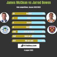 James McClean vs Jarrod Bowen h2h player stats