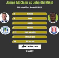 James McClean vs John Obi Mikel h2h player stats