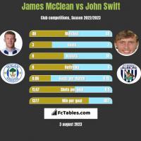 James McClean vs John Swift h2h player stats