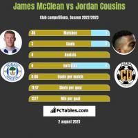 James McClean vs Jordan Cousins h2h player stats