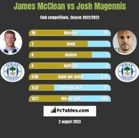James McClean vs Josh Magennis h2h player stats
