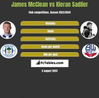 James McClean vs Kieran Sadlier h2h player stats