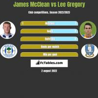 James McClean vs Lee Gregory h2h player stats