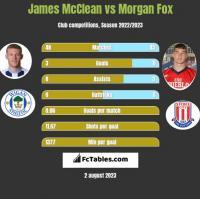 James McClean vs Morgan Fox h2h player stats
