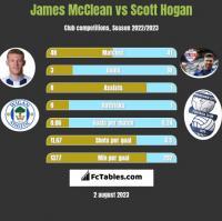 James McClean vs Scott Hogan h2h player stats