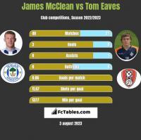 James McClean vs Tom Eaves h2h player stats