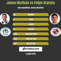 James McClean vs Felipe Araruna h2h player stats