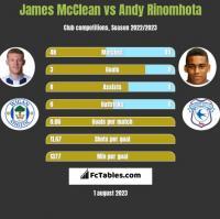 James McClean vs Andy Rinomhota h2h player stats