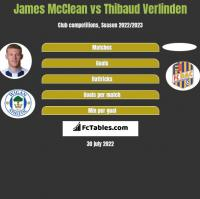 James McClean vs Thibaud Verlinden h2h player stats