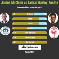James McClean vs Tashan Oakley-Boothe h2h player stats