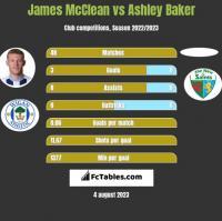 James McClean vs Ashley Baker h2h player stats