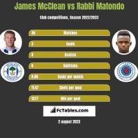 James McClean vs Rabbi Matondo h2h player stats