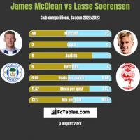 James McClean vs Lasse Soerensen h2h player stats