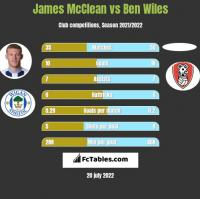 James McClean vs Ben Wiles h2h player stats