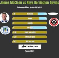James McClean vs Rhys Norrington-Davies h2h player stats