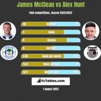 James McClean vs Alex Hunt h2h player stats