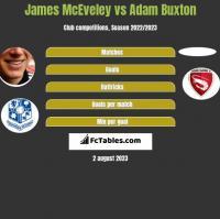 James McEveley vs Adam Buxton h2h player stats