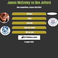 James McEveley vs Ben Jefford h2h player stats