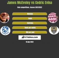 James McEveley vs Cedric Evina h2h player stats