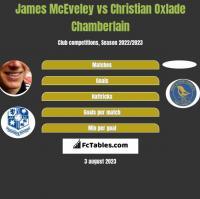 James McEveley vs Christian Oxlade Chamberlain h2h player stats