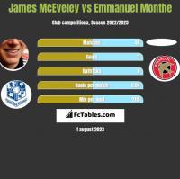 James McEveley vs Emmanuel Monthe h2h player stats
