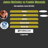 James McEveley vs Frankie Musonda h2h player stats