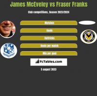 James McEveley vs Fraser Franks h2h player stats