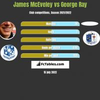 James McEveley vs George Ray h2h player stats