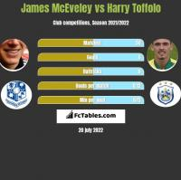 James McEveley vs Harry Toffolo h2h player stats