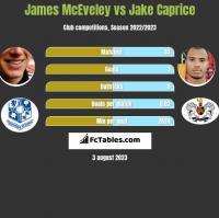 James McEveley vs Jake Caprice h2h player stats