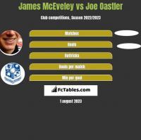 James McEveley vs Joe Oastler h2h player stats