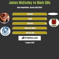 James McEveley vs Mark Ellis h2h player stats